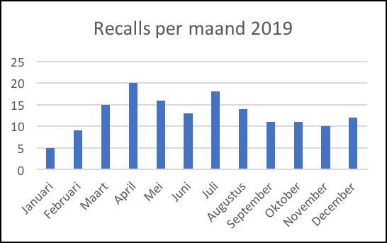 KTBA Overzicht Reculs per maand 2019