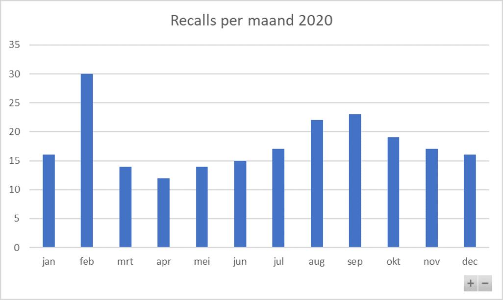 Recalls per maand 2020