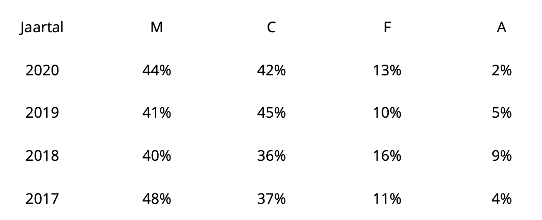 Tabel recalls microbiologisch (M), chemisch (C), fysisch (F) en andere (A)